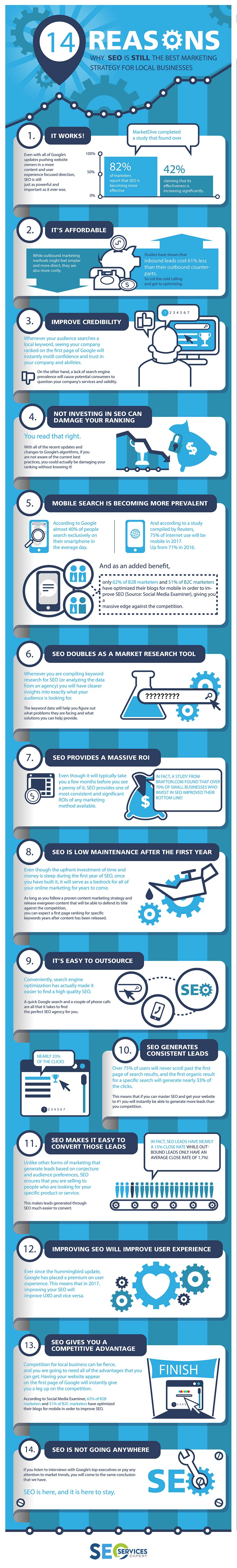Kansas City SEO Infographics